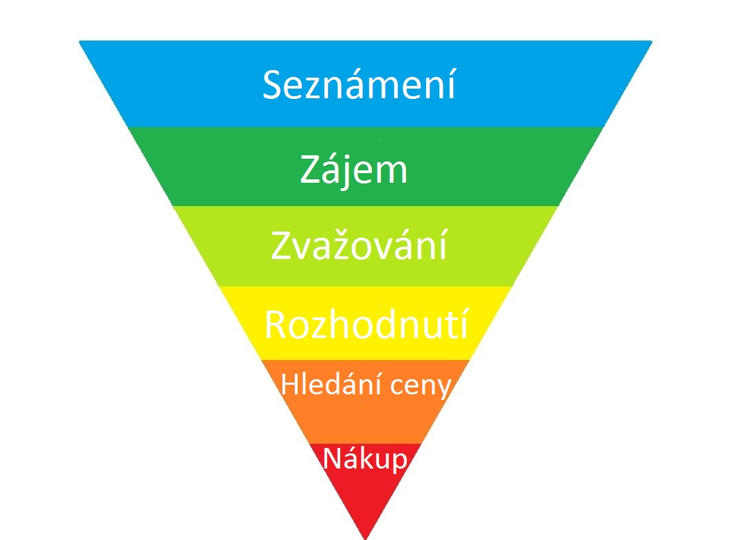 Marketingový funnel